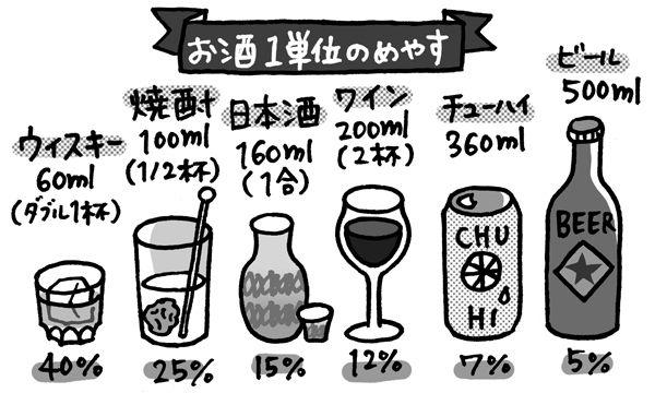 酒・アルコールとメニエール病(めまい)の食生活